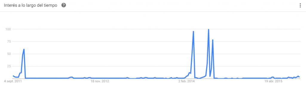 google-trends-mesa-de-votacion