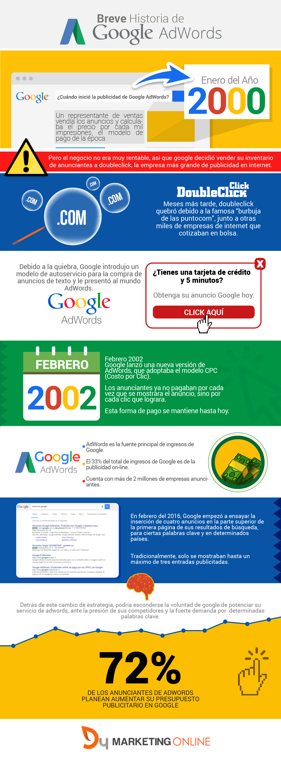Breve historia de Google AdWords