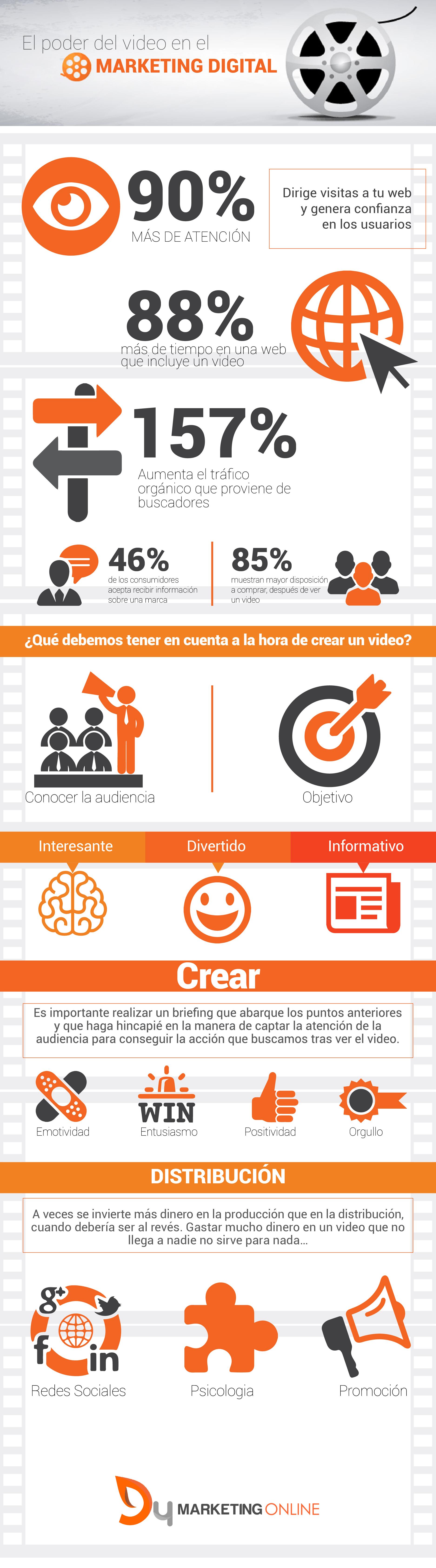 video en el marketing digital